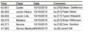 Track Records Oct 10 2015